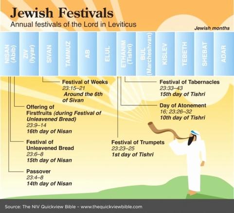 jewish feasts calendar best 25 jewish festivals ideas on pinterest judaism
